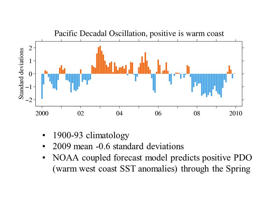 climatology 2009 mean -0.6 standard deviations NOAA coupled forecast model predicts positive PDO (warm west coast SST anomalies) through the Spring