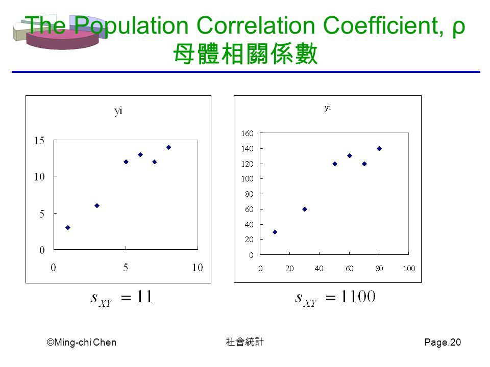 ©Ming-chi Chen 社會統計 Page.20 The Population Correlation Coefficient, ρ 母體相關係數