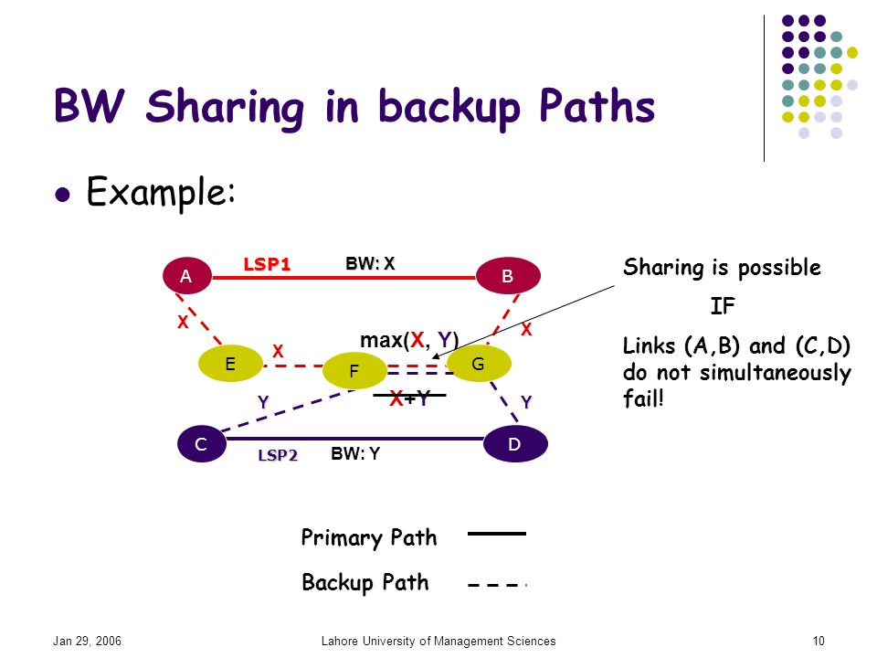 Jan 29, 2006Lahore University of Management Sciences10 BW Sharing in backup Paths Example: max(X, Y) BW: Y AB CD E F G LSP1 LSP2 BW: X Primary Path Backup Path X X X YY X+YX+Y Sharing is possible IF Links (A,B) and (C,D) do not simultaneously fail!