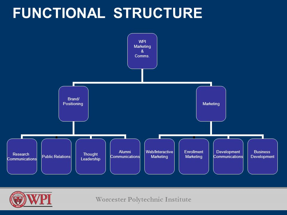 Worcester Polytechnic Institute FUNCTIONAL STRUCTURE WPI Marketing & Comms.