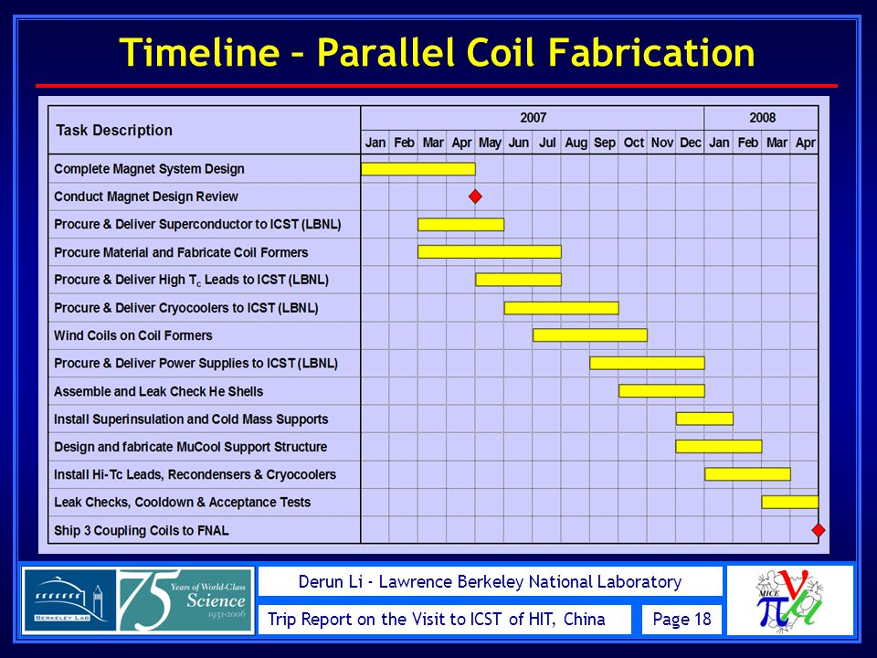 Trip Report on the Visit to ICST of HIT, ChinaPage 18 Derun Li - Lawrence Berkeley National Laboratory Timeline – Parallel Coil Fabrication