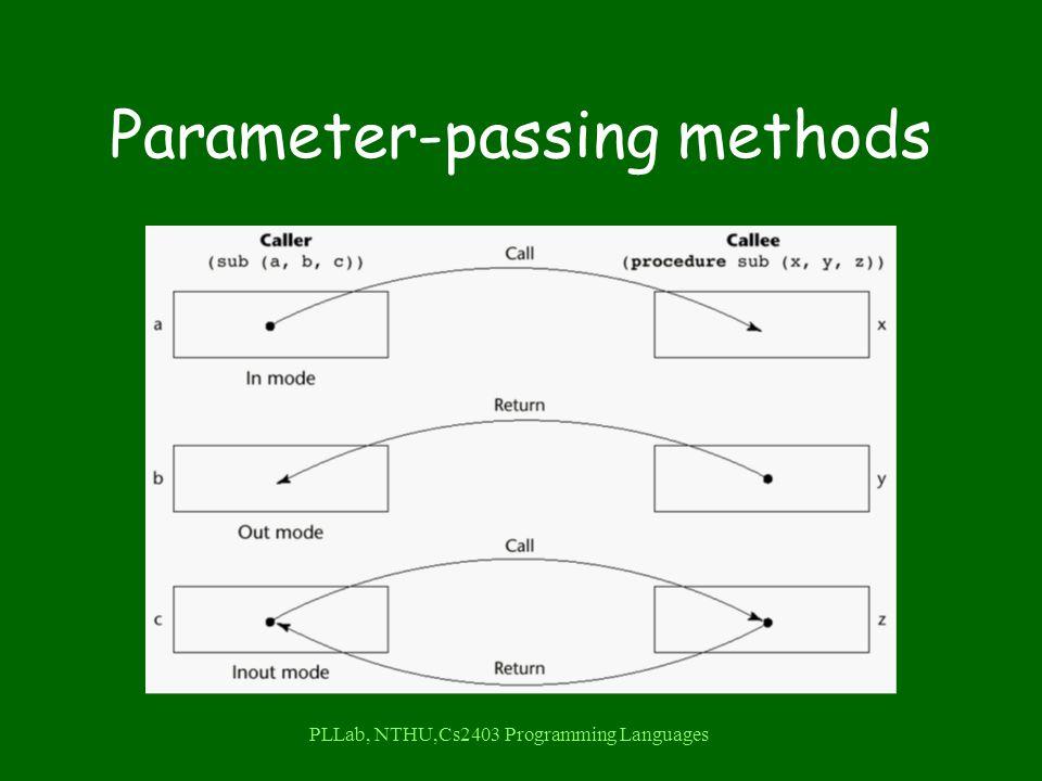 PLLab, NTHU,Cs2403 Programming Languages Parameter-passing methods