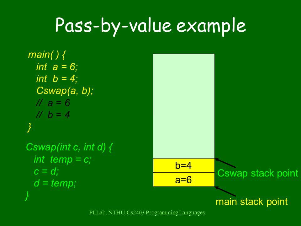 PLLab, NTHU,Cs2403 Programming Languages b=4 a=6 Pass-by-value example main( ) { int a = 6; int b = 4; Cswap(a, b); // a = 6 // b = 4 } Cswap(int c, int d) { int temp = c; c = d; d = temp; } main stack point Cswap stack point d=4 c=6 temp=6 4 6