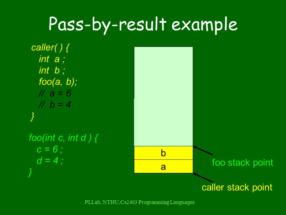 PLLab, NTHU,Cs2403 Programming Languages Pass-by-result example b d a c caller stack point caller( ) { int a ; int b ; foo(a, b); // a = 6 // b = 4 } foo(int c, int d ) { c = 6 ; d = 4 ; } foo stack point =6 =4 =6 =4