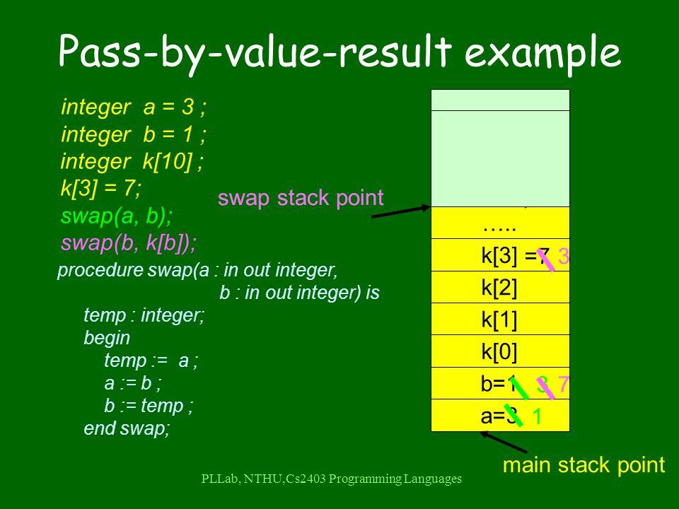 PLLab, NTHU,Cs2403 Programming Languages Pass-by-value-result example integer a = 3 ; integer b = 1 ; integer k[10] ; k[3] = 7; swap(a, b); swap(b, k[b]); procedure swap(a : in out integer, b : in out integer) is temp : integer; begin temp := a ; a := b ; b := temp ; end swap; a=3 b=1 main stack point k[2] k[1] k[0] k[3] …..