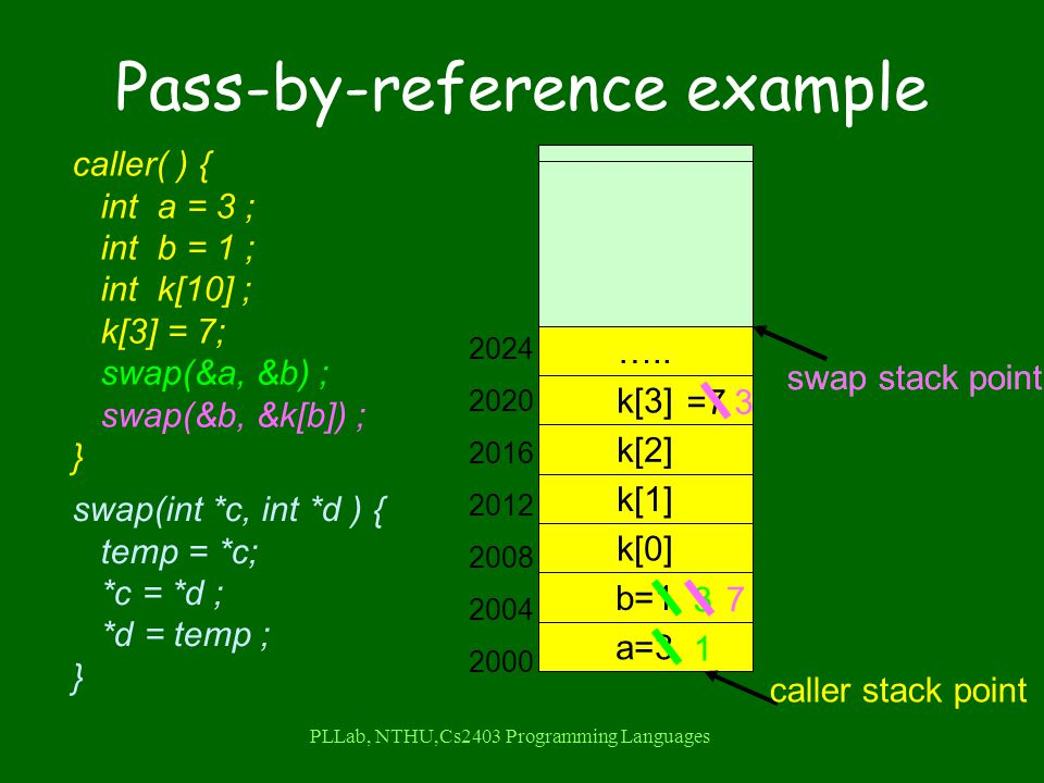 PLLab, NTHU,Cs2403 Programming Languages Pass-by-reference example caller( ) { int a = 3 ; int b = 1 ; int k[10] ; k[3] = 7; swap(&a, &b) ; swap(&b, &k[b]) ; } swap(int *c, int *d ) { temp = *c; *c = *d ; *d = temp ; } a=3 b=1 k[2] k[1] k[0] k[3] …..