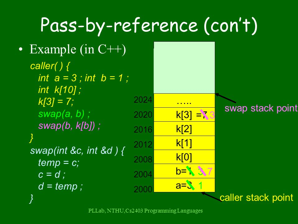 PLLab, NTHU,Cs2403 Programming Languages Pass-by-reference (con't) Example (in C++) caller( ) { int a = 3 ; int b = 1 ; int k[10] ; k[3] = 7; swap(a, b) ; swap(b, k[b]) ; } swap(int &c, int &d ) { temp = c; c = d ; d = temp ; } a=3 b=1 k[2] k[1] k[0] k[3] …..