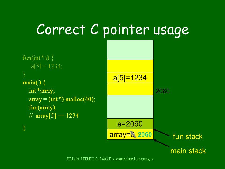 PLLab, NTHU,Cs2403 Programming Languages Correct C pointer usage fun(int *a) { a[5] = 1234; } main( ) { int *array; array = (int *) malloc(40); fun(array); // array[5] == 1234 } a=6array=0 main stack d=4 temp=6 4 6 fun stack a=2060 2060 a[5]=1234 2060