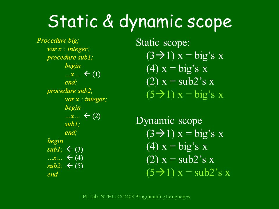 PLLab, NTHU,Cs2403 Programming Languages Static & dynamic scope Procedure big; var x : integer; procedure sub1; begin …x…  (1) end; procedure sub2; var x : integer; begin …x…  (2) sub1; end; begin sub1;  (3) …x…  (4) sub2;  (5) end Static scope: (3  1) x = big's x (4) x = big's x (2) x = sub2's x (5  1) x = big's x Dynamic scope (3  1) x = big's x (4) x = big's x (2) x = sub2's x (5  1) x = sub2's x
