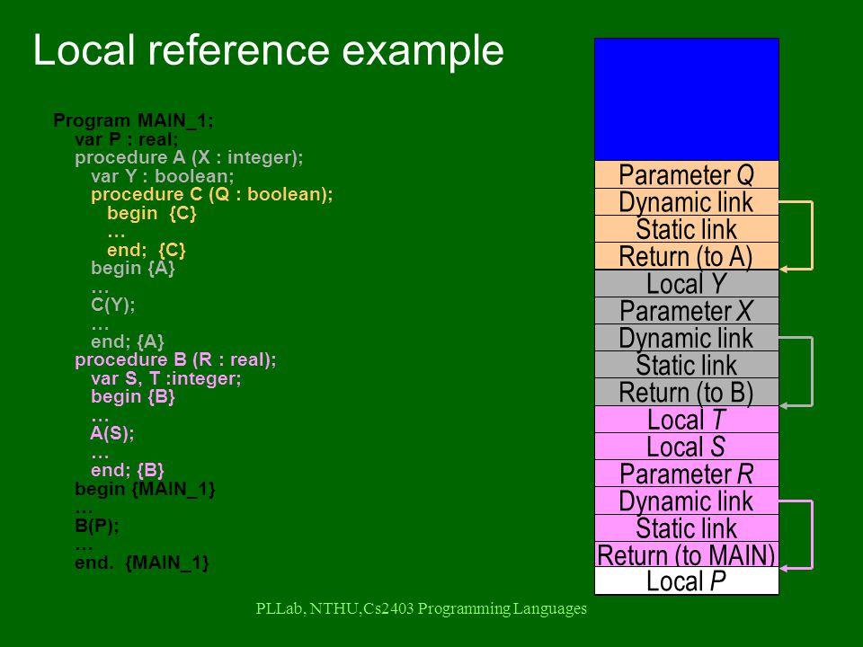 PLLab, NTHU,Cs2403 Programming Languages Program MAIN_1; var P : real; procedure A (X : integer); var Y : boolean; procedure C (Q : boolean); begin {C} … end; {C} begin {A} … C(Y); … end; {A} procedure B (R : real); var S, T :integer; begin {B} … A(S); … end; {B} begin {MAIN_1} … B(P); … end.