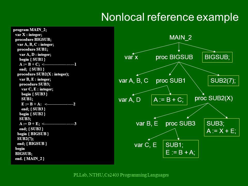 PLLab, NTHU,Cs2403 Programming Languages Nonlocal reference example MAIN_2 var xproc BIGSUB var A, B, Cproc SUB1 var A, D A := B + C; proc SUB2(X) var B, Eproc SUB3 var C, E SUB1; E := B + A; SUB3; A := X + E; SUB2(7); BIGSUB; program MAIN_2; var X : integer; procedure BIGSUB; var A, B, C : integer; procedure SUB1; var A, D : integer; begin { SUB1 } A := B + C; <-----------------------1 end; { SUB1 } procedure SUB2(X : integer); var B, E : integer; procedure SUB3; var C, E : integer; begin { SUB3 } SUB1; E := B + A: <--------------------2 end; { SUB3 } begin { SUB2 } SUB3; A := D + E; <-----------------------3 end; { SUB2 } begin { BIGSUB } SUB2(7); end; { BIGSUB } begin BIGSUB; end.
