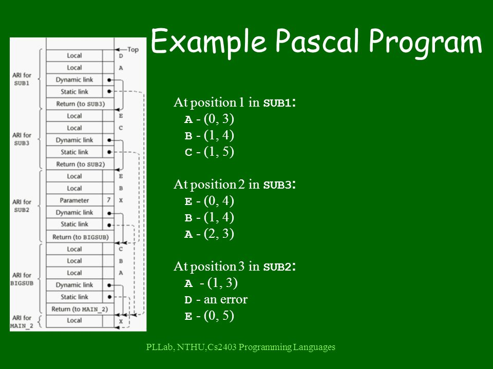 PLLab, NTHU,Cs2403 Programming Languages Example Pascal Program At position 1 in SUB1 : A - (0, 3) B - (1, 4) C - (1, 5) At position 2 in SUB3 : E - (0, 4) B - (1, 4) A - (2, 3) At position 3 in SUB2 : A - (1, 3) D - an error E - (0, 5)