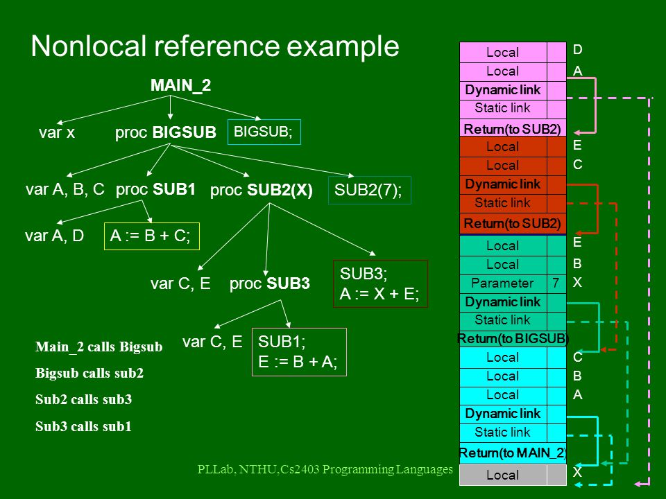PLLab, NTHU,Cs2403 Programming Languages Return(to SUB2) Static link Dynamic link Local D A Return(to SUB2) Static link Dynamic link Local E C Return(to BIGSUB) Static link Dynamic link Parameter7 Local E B X Return(to MAIN_2) Static link Dynamic link Local A C B X Nonlocal reference example MAIN_2 var xproc BIGSUB var A, B, Cproc SUB1 var A, D A := B + C; proc SUB2(X) var C, Eproc SUB3 var C, E SUB1; E := B + A; SUB3; A := X + E; SUB2(7); BIGSUB; Main_2 calls Bigsub Bigsub calls sub2 Sub2 calls sub3 Sub3 calls sub1