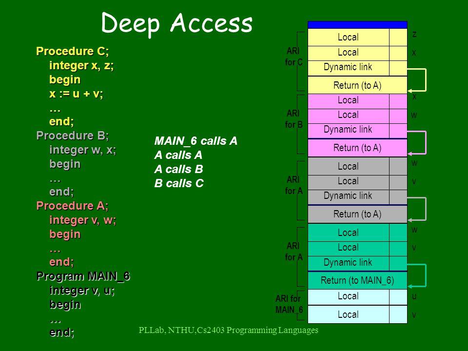 PLLab, NTHU,Cs2403 Programming Languages Procedure C; integer x, z; integer x, z; begin begin x := u + v; x := u + v; … end; end; Procedure B; integer w, x; integer w, x; begin begin … end; end; Procedure A; integer v, w; integer v, w; begin begin … end; end; Program MAIN_6 integer v, u; integer v, u; begin begin … end; end; MAIN_6 calls A A calls A A calls B B calls C Local u v ARI for MAIN_6 Return (to MAIN_6) Dynamic link Local w v ARI for A Local Return (to A) Dynamic link Local w v ARI for A Local Return (to A) Dynamic link Local x w ARI for B Local Return (to A) Dynamic link Local z x ARI for C Local Deep Access
