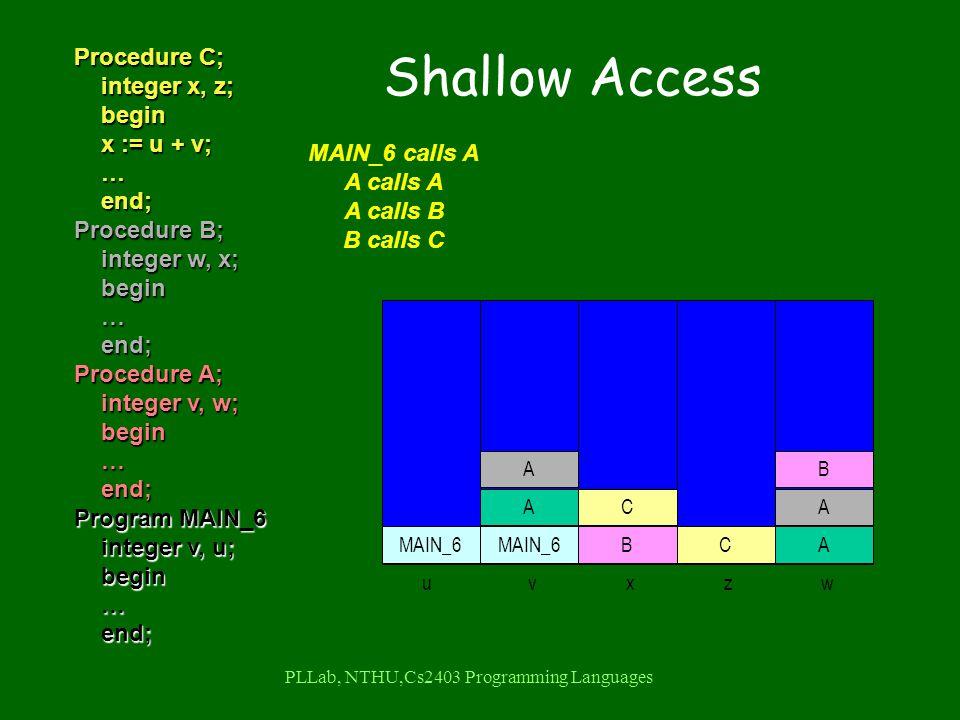 PLLab, NTHU,Cs2403 Programming Languages Procedure C; integer x, z; integer x, z; begin begin x := u + v; x := u + v; … end; end; Procedure B; integer w, x; integer w, x; begin begin … end; end; Procedure A; integer v, w; integer v, w; begin begin … end; end; Program MAIN_6 integer v, u; integer v, u; begin begin … end; end; MAIN_6 calls A A calls A A calls B B calls C uvxzw MAIN_6 A A A A B B C C Shallow Access