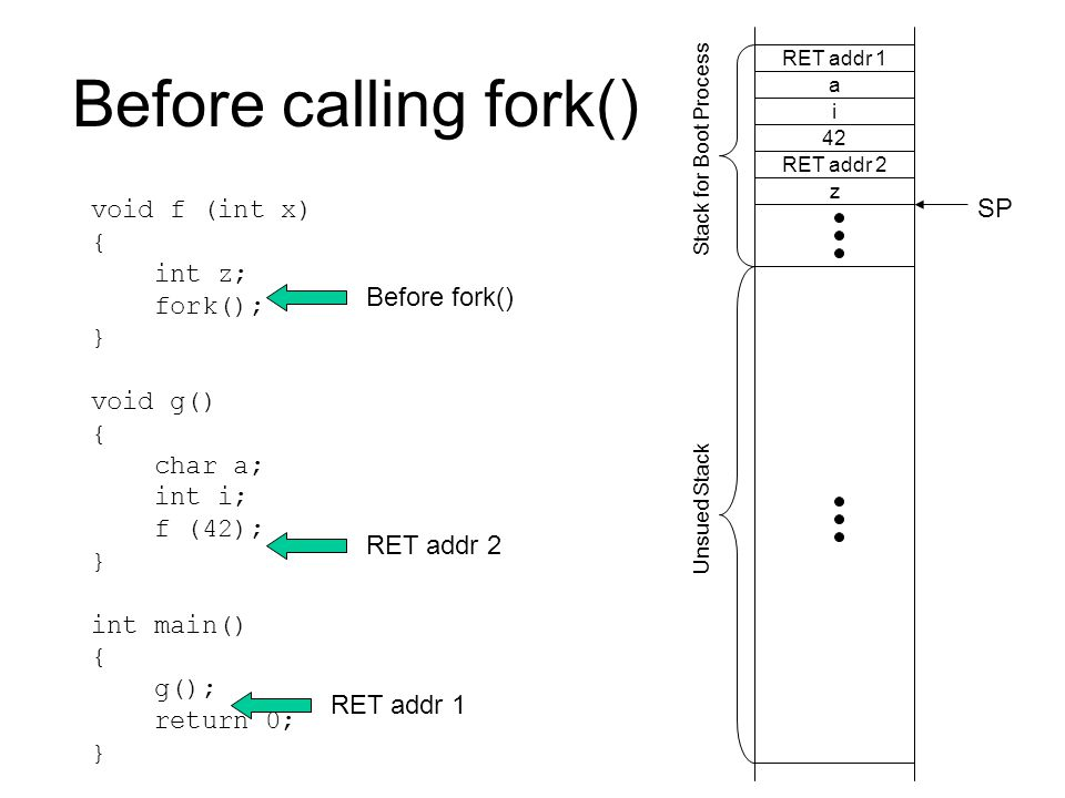 Before calling fork() void f (int x) { int z; fork(); } void g() { char a; int i; f (42); } int main() { g(); return 0; } RET addr 1 RET addr 2 Before fork() RET addr 1 a i 42 RET addr 2 z SP Unsued Stack Stack for Boot Process