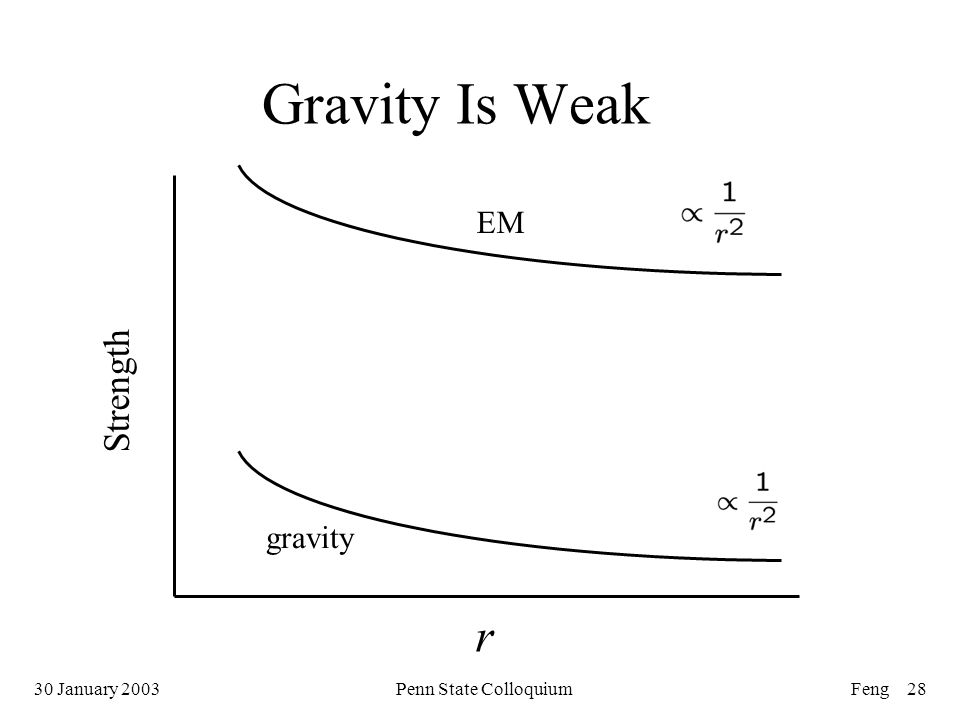 30 January 2003Penn State ColloquiumFeng 28 Gravity Is Weak gravity EM Strength r