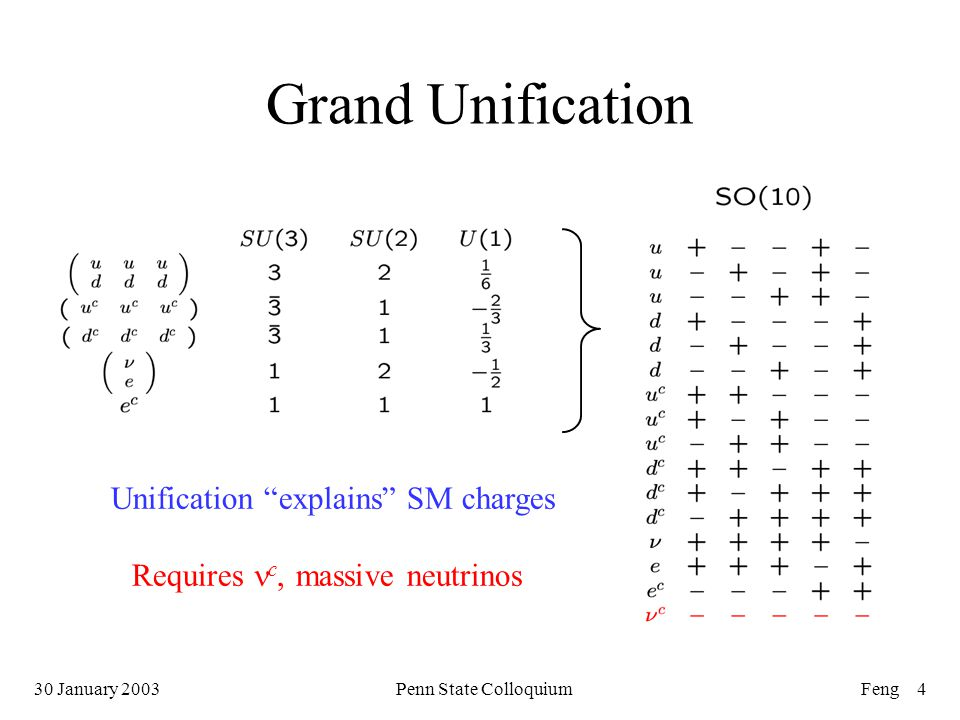 30 January 2003Penn State ColloquiumFeng 4 Grand Unification Unification explains SM charges Requires c, massive neutrinos