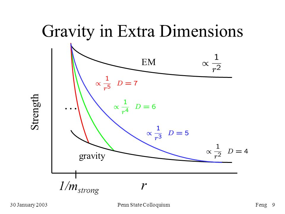 30 January 2003Penn State ColloquiumFeng 9 … gravity EM Strength r 1/m strong Gravity in Extra Dimensions