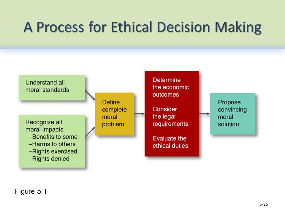 A Process for Ethical Decision Making 5-25 Figure 5.1