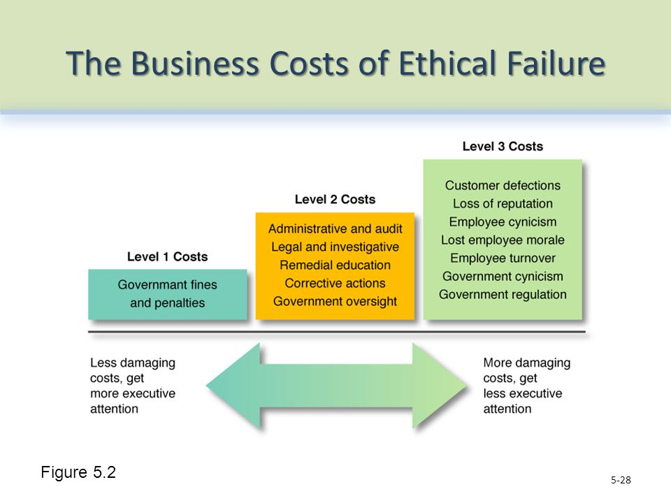 The Business Costs of Ethical Failure 5-28 Figure 5.2