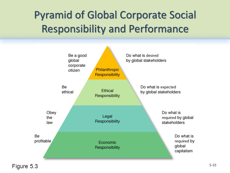 Pyramid of Global Corporate Social Responsibility and Performance 5-33 Figure 5.3