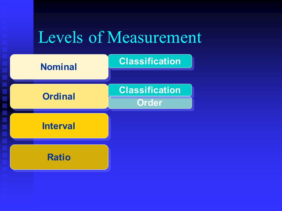 Levels of Measurement Ordinal Interval Ratio Nominal Classification Order Classification