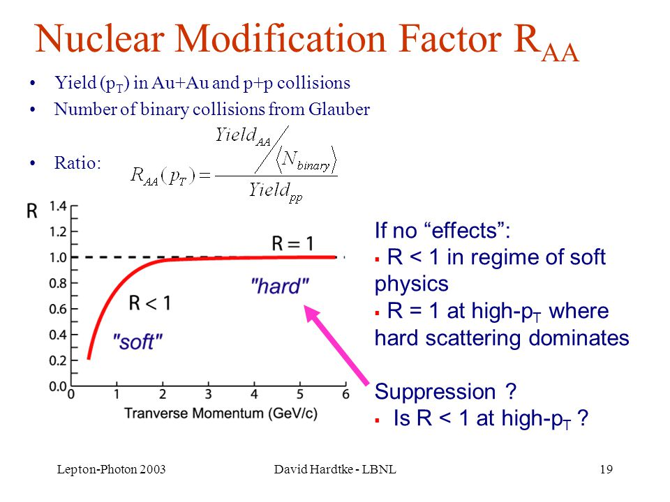 Lepton-Photon 2003David Hardtke - LBNL19 Nuclear Modification Factor R AA Yield (p T ) in Au+Au and p+p collisions Number of binary collisions from Glauber Ratio: If no effects :  R < 1 in regime of soft physics  R = 1 at high-p T where hard scattering dominates Suppression .