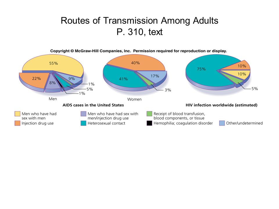 Routes of Transmission Among Adults P. 310, text