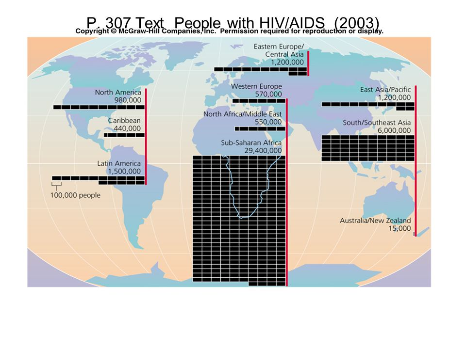 P. 307 Text People with HIV/AIDS (2003)