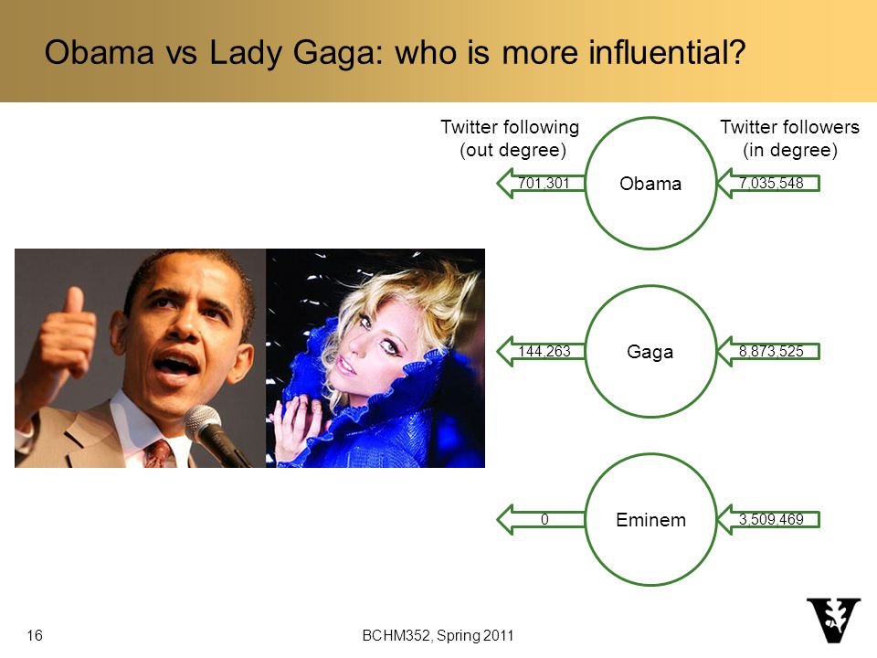 Obama vs Lady Gaga: who is more influential.