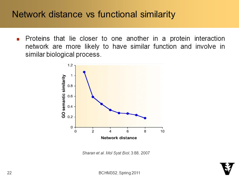 Network distance vs functional similarity Proteins that lie closer to one another in a protein interaction network are more likely to have similar function and involve in similar biological process.