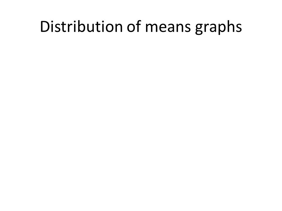 Distribution of means graphs
