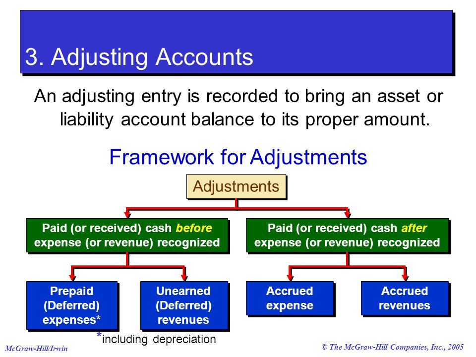 © The McGraw-Hill Companies, Inc., 2005 McGraw-Hill/Irwin Adjustments An adjusting entry is recorded to bring an asset or liability account balance to its proper amount.