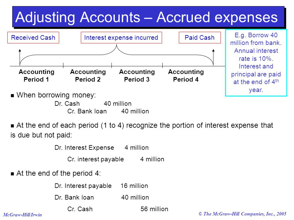 © The McGraw-Hill Companies, Inc., 2005 McGraw-Hill/Irwin Adjusting Accounts – Accrued expenses Paid CashInterest expense incurred Accounting Period 1 Accounting Period 2 Accounting Period 3 Accounting Period 4 When borrowing money: Dr.