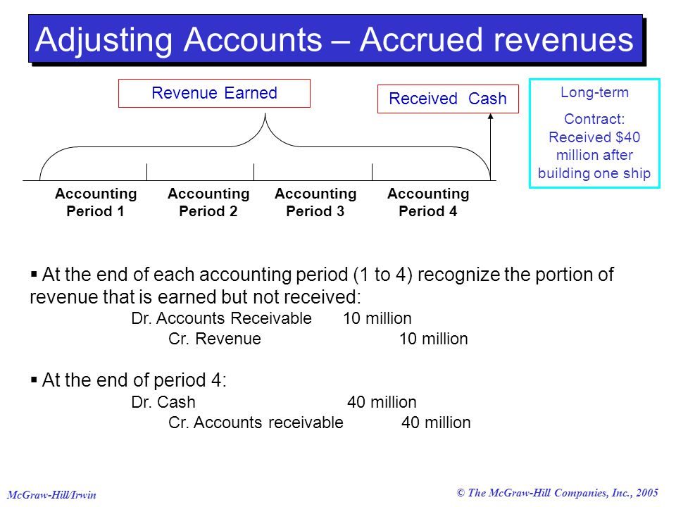 © The McGraw-Hill Companies, Inc., 2005 McGraw-Hill/Irwin Adjusting Accounts – Accrued revenues  At the end of each accounting period (1 to 4) recognize the portion of revenue that is earned but not received: Dr.