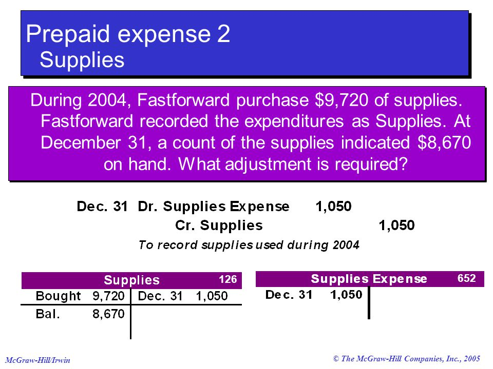 © The McGraw-Hill Companies, Inc., 2005 McGraw-Hill/Irwin Prepaid expense 2 Supplies During 2004, Fastforward purchase $9,720 of supplies.