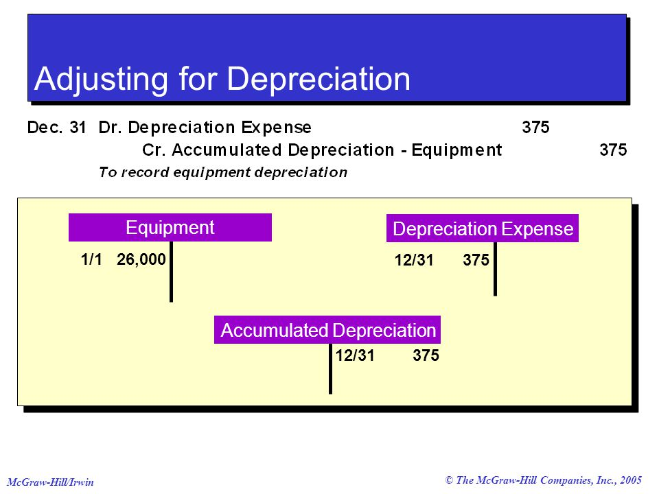 © The McGraw-Hill Companies, Inc., 2005 McGraw-Hill/Irwin Equipment Depreciation Expense 1/1 26,000 12/ Accumulated Depreciation 12/ Adjusting for Depreciation