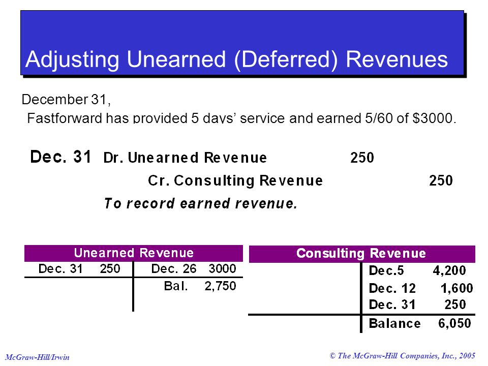 © The McGraw-Hill Companies, Inc., 2005 McGraw-Hill/Irwin Adjusting Unearned (Deferred) Revenues December 31, Fastforward has provided 5 days' service and earned 5/60 of $3000.
