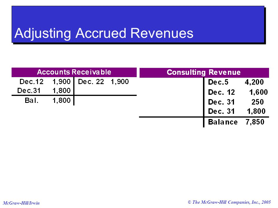 © The McGraw-Hill Companies, Inc., 2005 McGraw-Hill/Irwin Adjusting Accrued Revenues