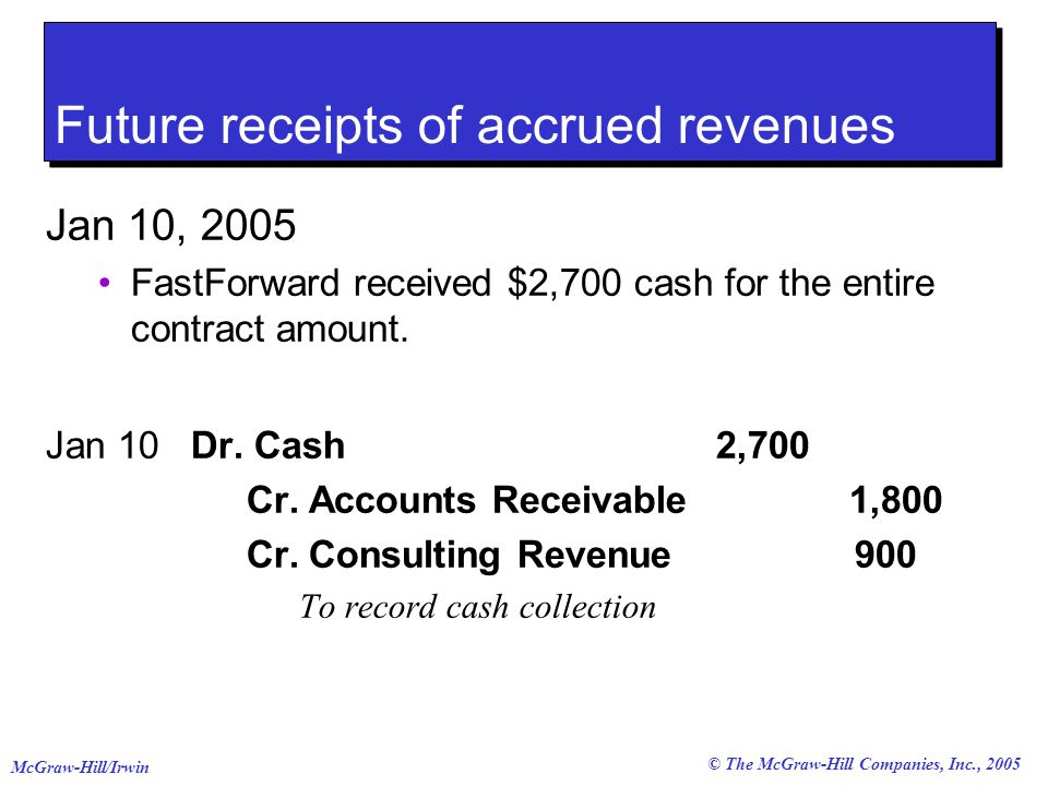 © The McGraw-Hill Companies, Inc., 2005 McGraw-Hill/Irwin Future receipts of accrued revenues Jan 10, 2005 FastForward received $2,700 cash for the entire contract amount.