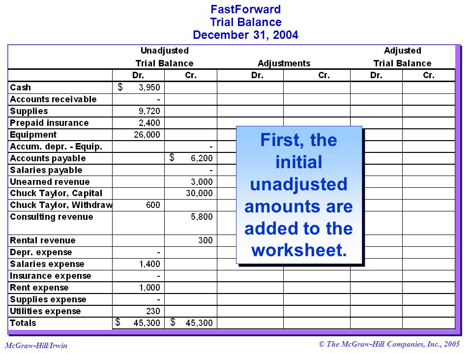 © The McGraw-Hill Companies, Inc., 2005 McGraw-Hill/Irwin FastForward Trial Balance December 31, 2004 First, the initial unadjusted amounts are added to the worksheet.