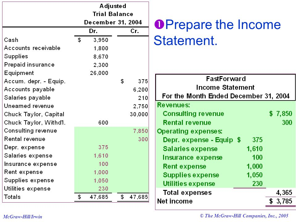 © The McGraw-Hill Companies, Inc., 2005 McGraw-Hill/Irwin  Prepare the Income Statement.