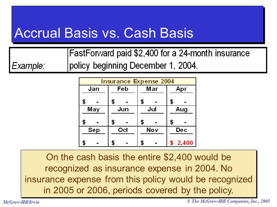 © The McGraw-Hill Companies, Inc., 2005 McGraw-Hill/Irwin Accrual Basis vs.
