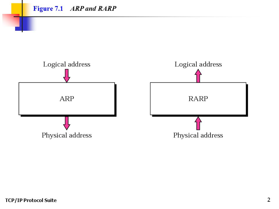 TCP/IP Protocol Suite 2 Figure 7.1 ARP and RARP