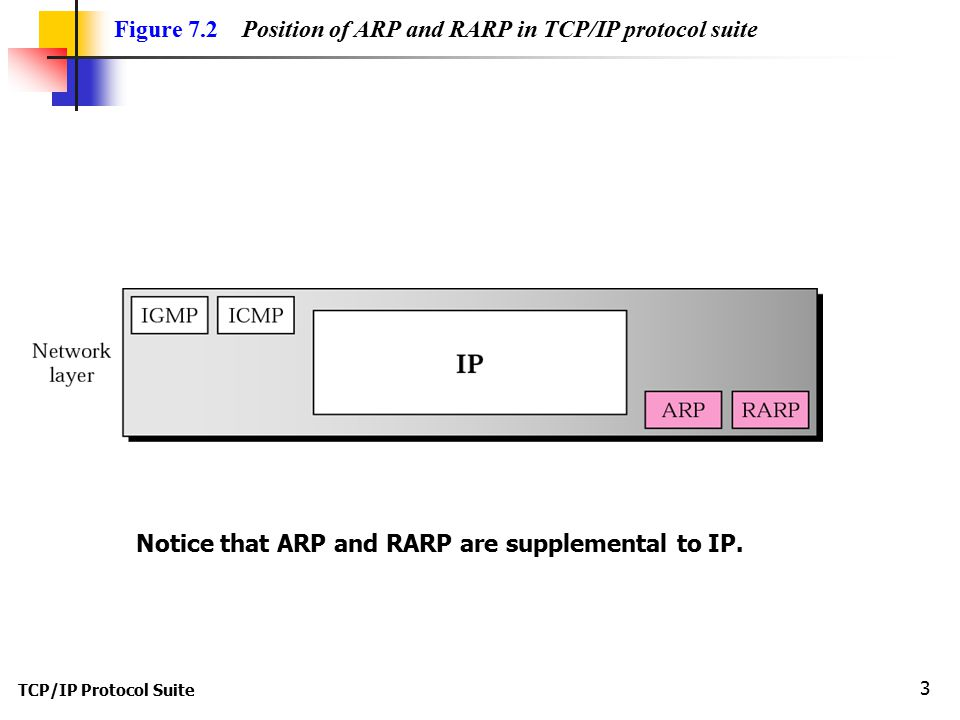 TCP/IP Protocol Suite 3 Figure 7.2 Position of ARP and RARP in TCP/IP protocol suite Notice that ARP and RARP are supplemental to IP.