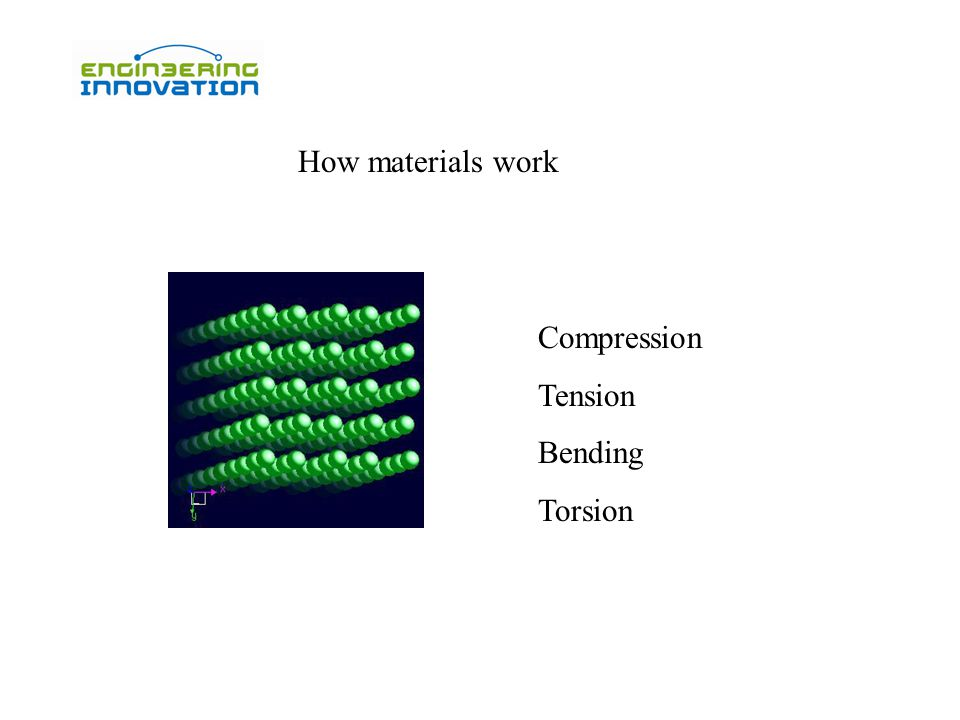 How materials work Compression Tension Bending Torsion