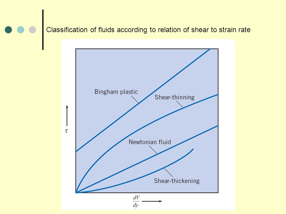 Classification of fluids according to relation of shear to strain rate