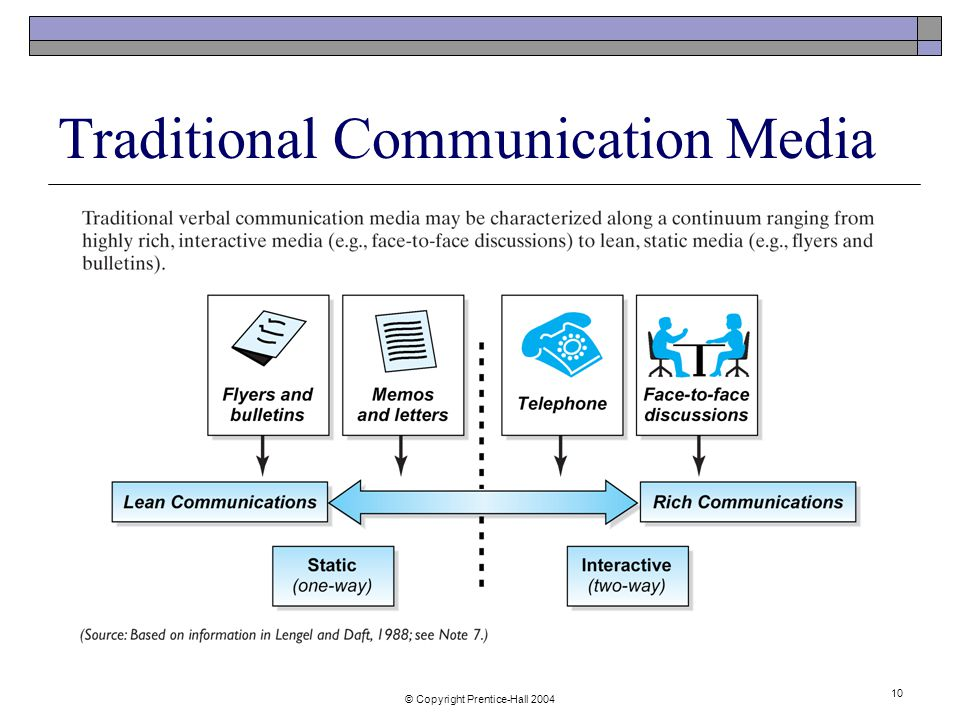 © Copyright Prentice-Hall Traditional Communication Media