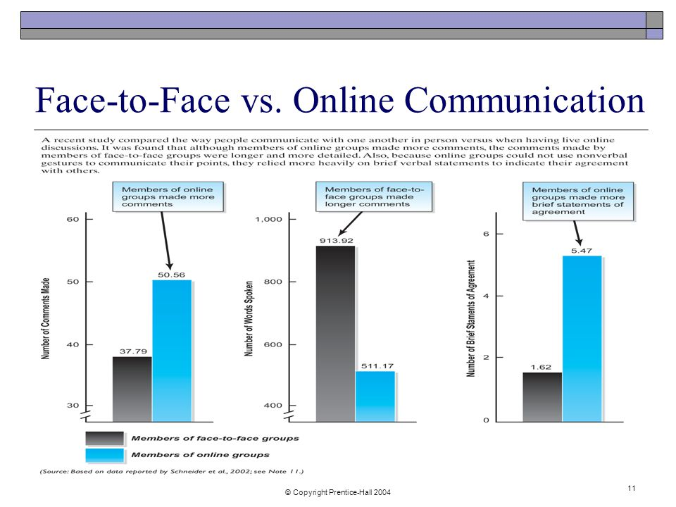 © Copyright Prentice-Hall Face-to-Face vs. Online Communication